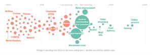 consumer spend